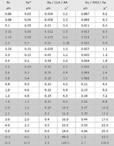 Surface roughness value equivalents also conversion chart tables engineers edge rh engineersedge