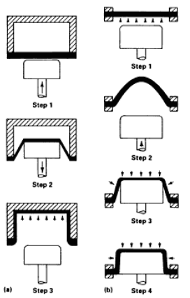 Plastic Thermoform Manufacturing and Design Guidelines