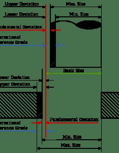 Illustration of tolerance zones also preferred mechanical tolerances metric iso engineers edge rh engineersedge