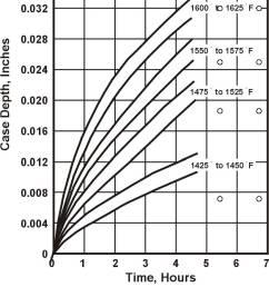 case depth vs time heat treating [ 824 x 1039 Pixel ]