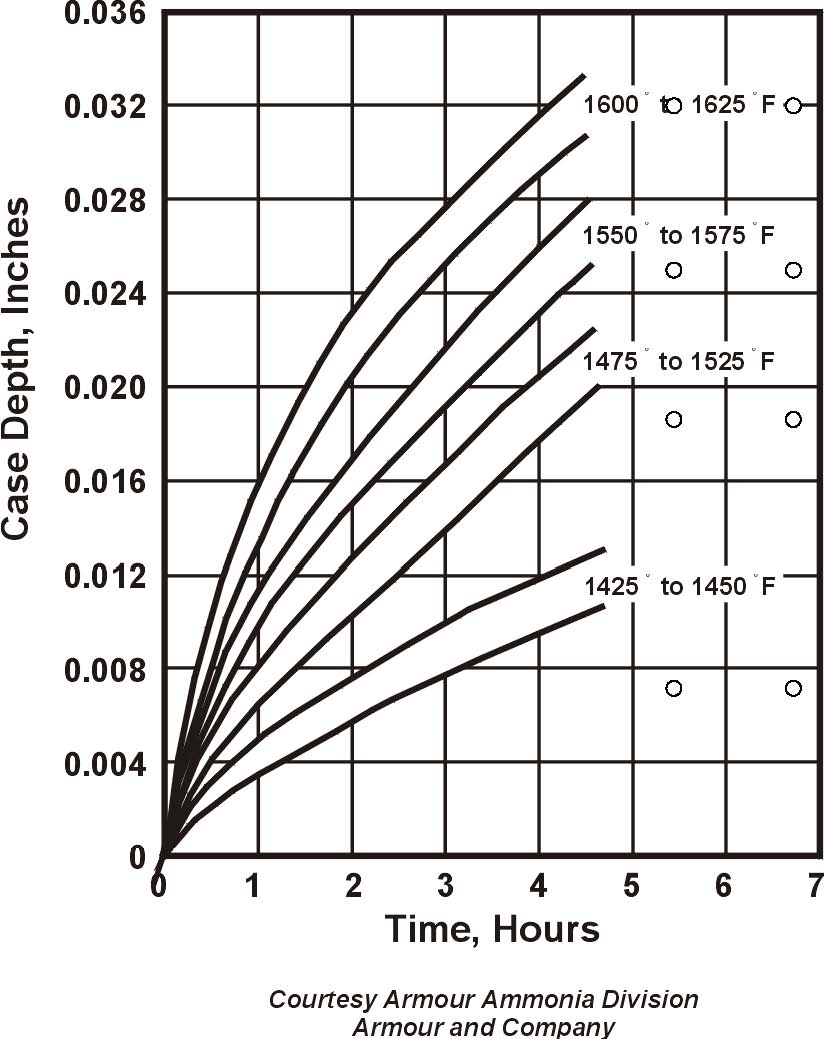 medium resolution of case depth vs time heat treating