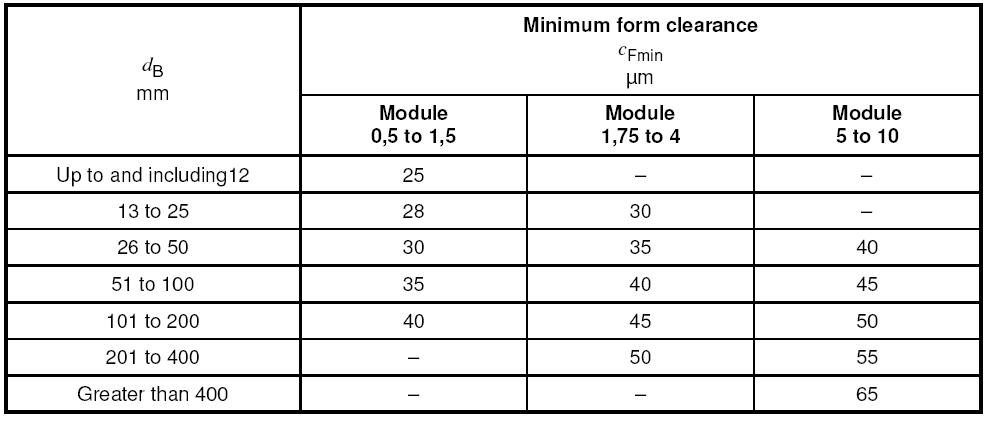 Metric Spline Shaft Dimensions : Involute spline dimensions