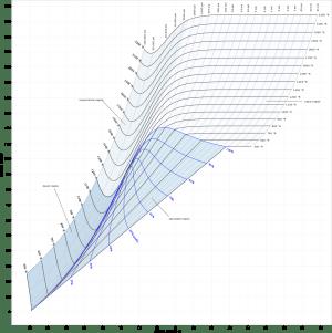 Enthalpy Entropy (hs) or Mollier Diagram | Engineers Edge | wwwengineersedge