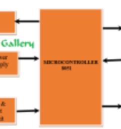 8051 microcontroller 8051 microcontroller project 8051 microcontroller applications [ 1280 x 720 Pixel ]