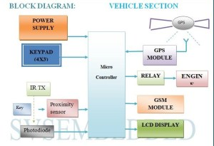 REAL TIME VEHICLE LOCKING AND TRACKING SYSTEM USING GSM