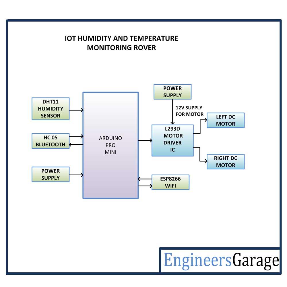 medium resolution of arduino based thingspeak iot robot for temperature and humidity monitoring building blocks