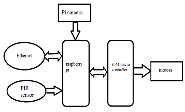 Make a Spy Robot on Raspberry Pi using Ethernet and Python