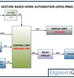 gesture based home automation system engineersgarage rh engineersgarage com control from experiment diagram process diagram [ 1200 x 851 Pixel ]