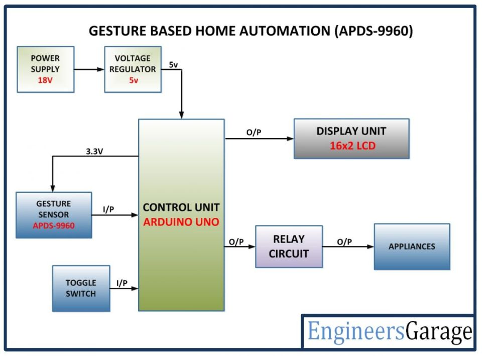 medium resolution of gesture based home automation system engineersgarage rh engineersgarage com control from experiment diagram process diagram