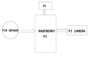 Intruder Detection with Raspberry Pi using Camera | EngineersGarage