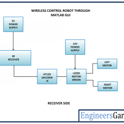 Block Diagram Of Wireless Power Transmission 2005 Saab 9 3 Radio Wiring Controlling A Robot With Matlab Gui Engineersgarage