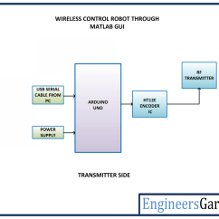 Block Diagram Of Wireless Power Transmission Nissan Pathfinder Exhaust System Controlling A Robot With Matlab Gui Engineersgarage