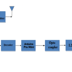 Rf Transmitter And Receiver Block Diagram 2d Animal Cell Labeled Wireless Robot Control Using Module Engineersgarage Circuit Connections