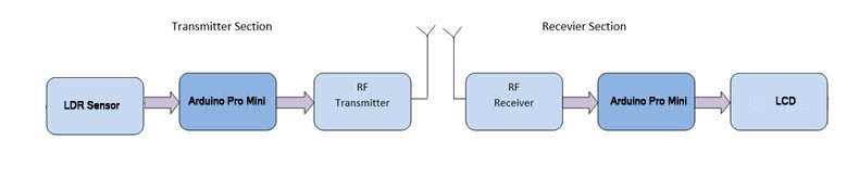 rf transmitter and receiver block diagram illuminated marine rocker switches analog data transmission on module using arduino engineersgarage