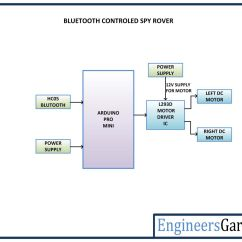 L293d Motor Driver Circuit Diagram 99 Jeep Wrangler Wiring Arduino Based Bluetooth Controlled Spy Rover | Engineersgarage