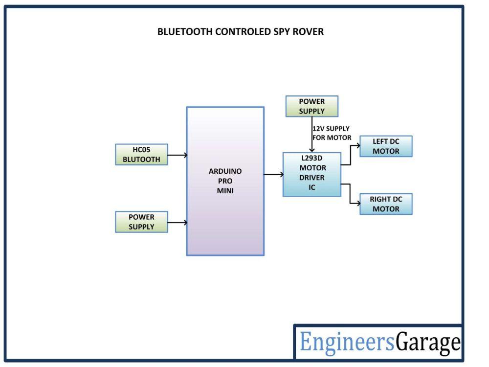 medium resolution of block diagram of arduino based bluetooth controlled spy rover