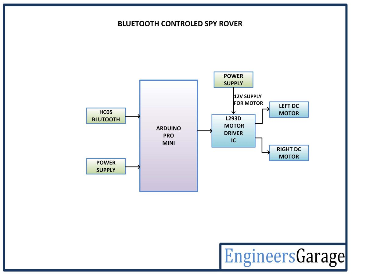 hight resolution of block diagram of arduino based bluetooth controlled spy rover