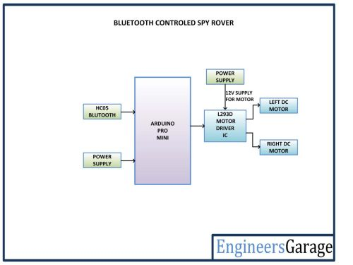 small resolution of block diagram of arduino based bluetooth controlled spy rover