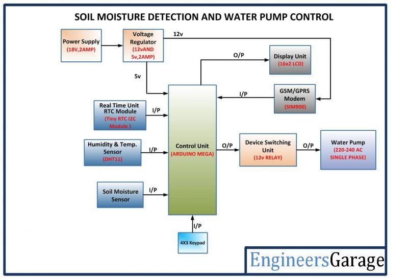 Temperature Sensor Circuit Board