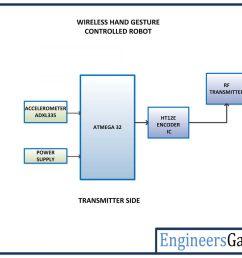 avr based gesture controlled wireless robot transmitter blocks [ 1200 x 900 Pixel ]