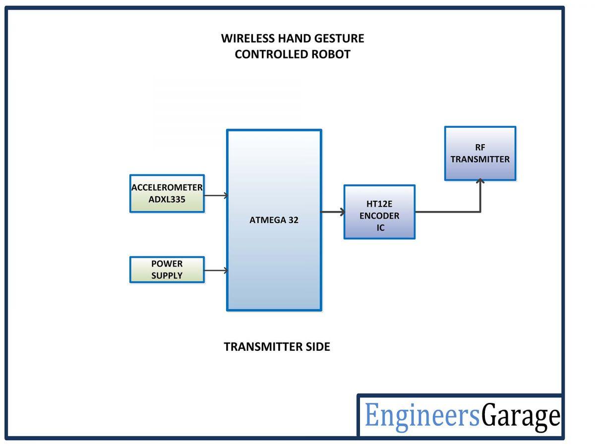 hight resolution of avr based gesture controlled wireless robot transmitter blocks