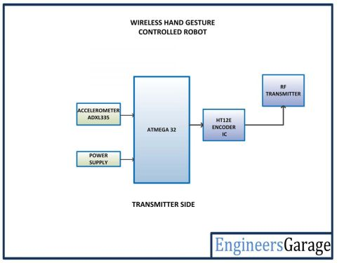 small resolution of avr based gesture controlled wireless robot transmitter blocks