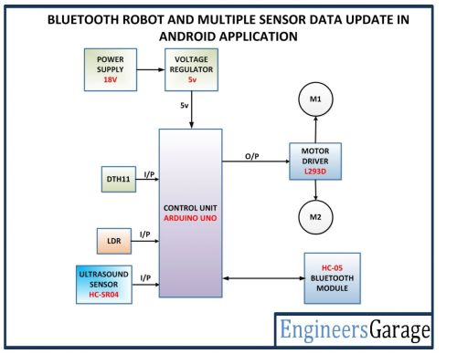 small resolution of mobile app controlled robot engineersgarage cell phone diagram cell phone block diagram
