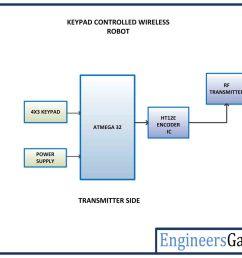 avr based keypad controlled wireless robot remote control block diagram [ 1200 x 900 Pixel ]