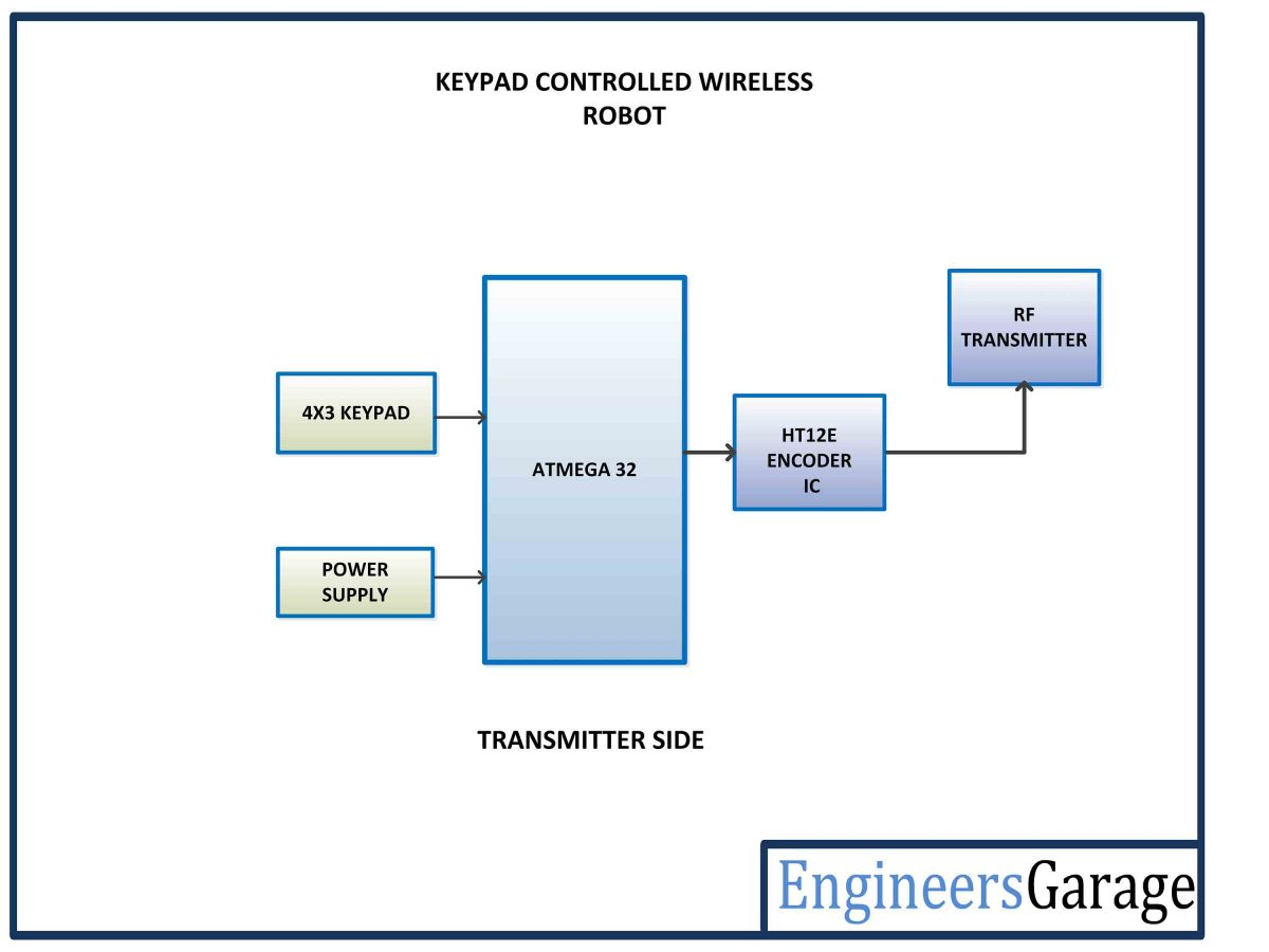 hight resolution of avr based keypad controlled wireless robot remote control block diagram