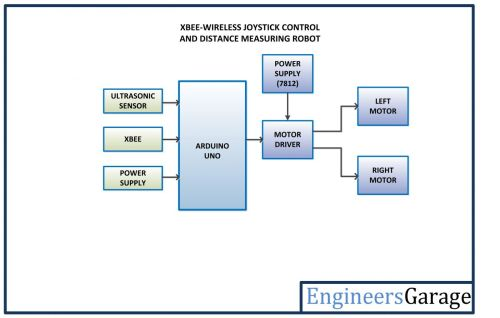 small resolution of xbee wireless joystick control and distance measuring robot block diagram