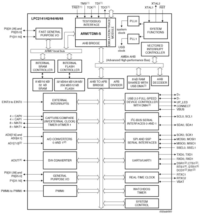 Porting of Micro C/OS-II kernel in ARM powered