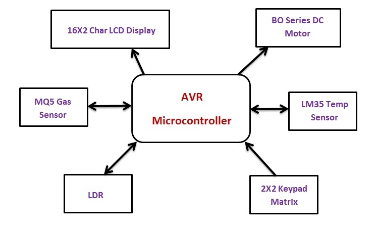 Smart Home Automation System using AVR Atmega 16