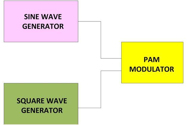 Figure 1 Pulse Generator Block Diagram