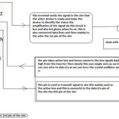 Sim Card Reader Circuit Diagram Distribution Box Wiring Need For Backup Schema 6 Pin Gsm Engineersgarage