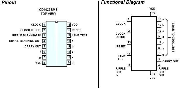 Radiation Sensor using 4033 IC