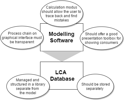 SOLIDWORKS Sustainability: Why Engineers Need LCA Software
