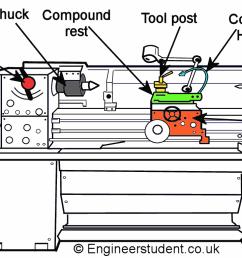 what is a lathe machine lathe machine diagram lathe too has a long threaded [ 1391 x 765 Pixel ]