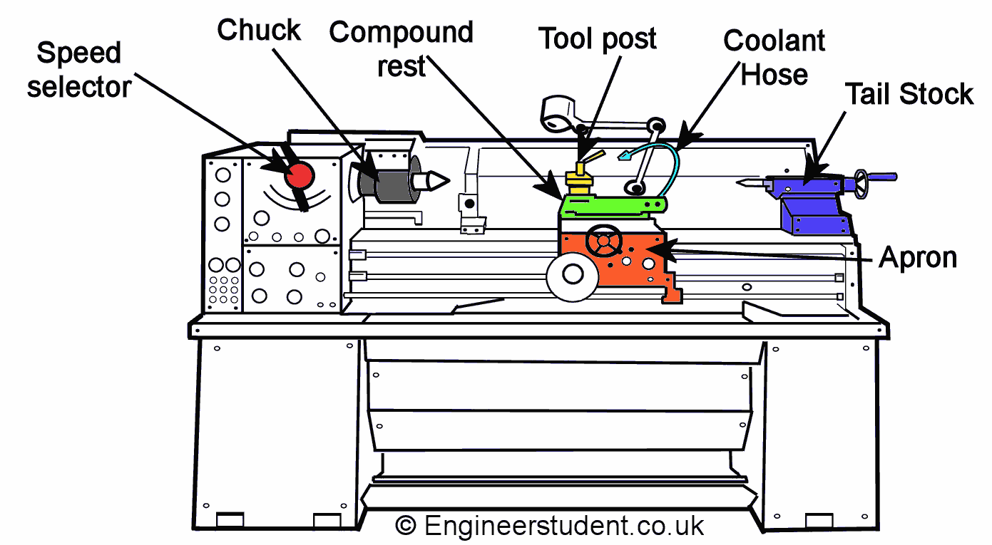 hight resolution of what is a lathe machine lathe machine diagram lathe too has a long threaded