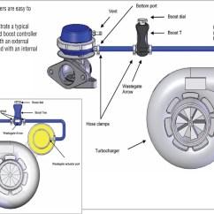 External Wastegate Diagram Harley Davidson Tail Light Wiring Video Turbocharger Basics
