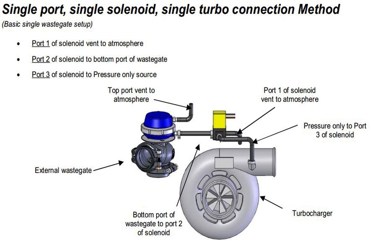 hight resolution of video turbocharger wastegate basics 6 5 turbo diesel engine diagram turbo wastegate hook up diagram