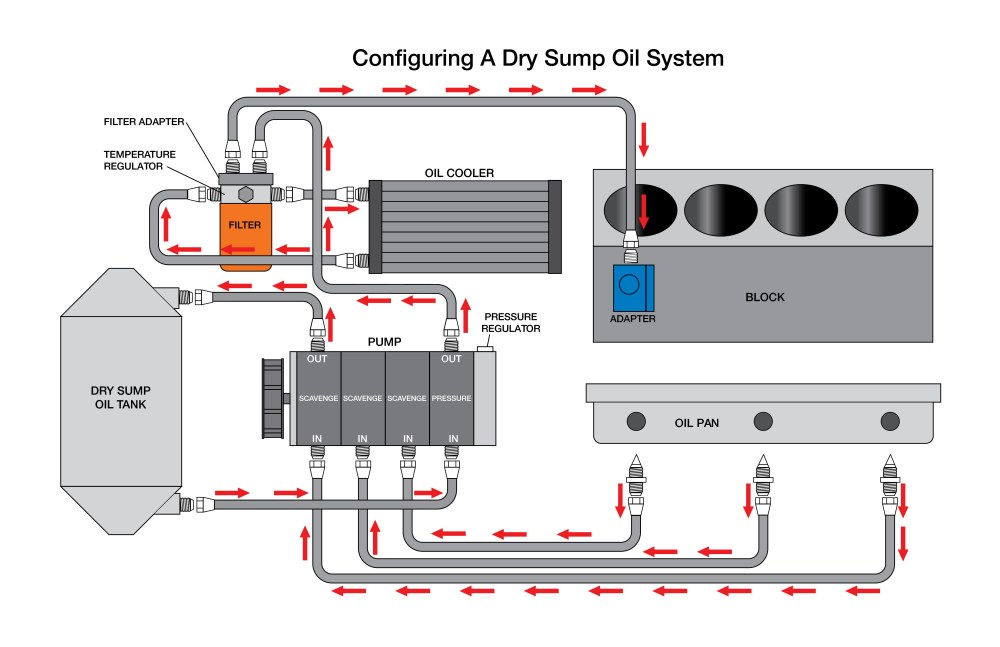 medium resolution of pros and cons of installing a dry sump engine oiling system