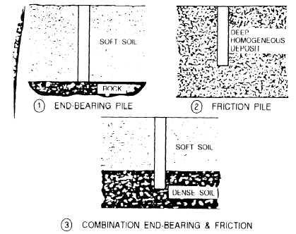 Figure 12-74.Types of bearing piles.
