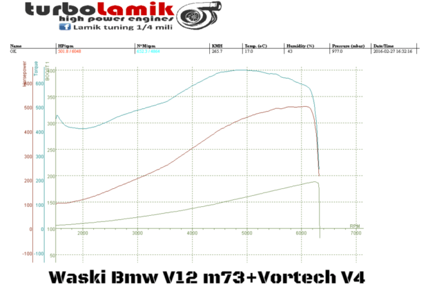 BMW E30 with a Supercharged V12