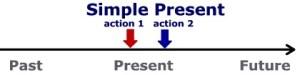 Diagram of the Simple Present