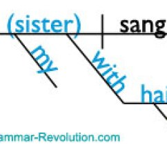 Diagram Appositive Phrases Ez Go Battery Wiring The Appositive: Learn About It & See How To It!
