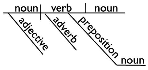 Balance as a Noun and Verb