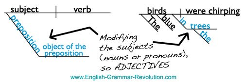diagramming sentences rules free tree diagram powerpoint the prepositional phrase