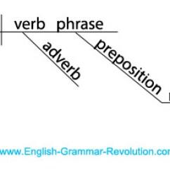 Diagramming Sentences Declarative Diagram Of Matrix Organizational Structure It! Puzzler Answers: Sentence Diagrams