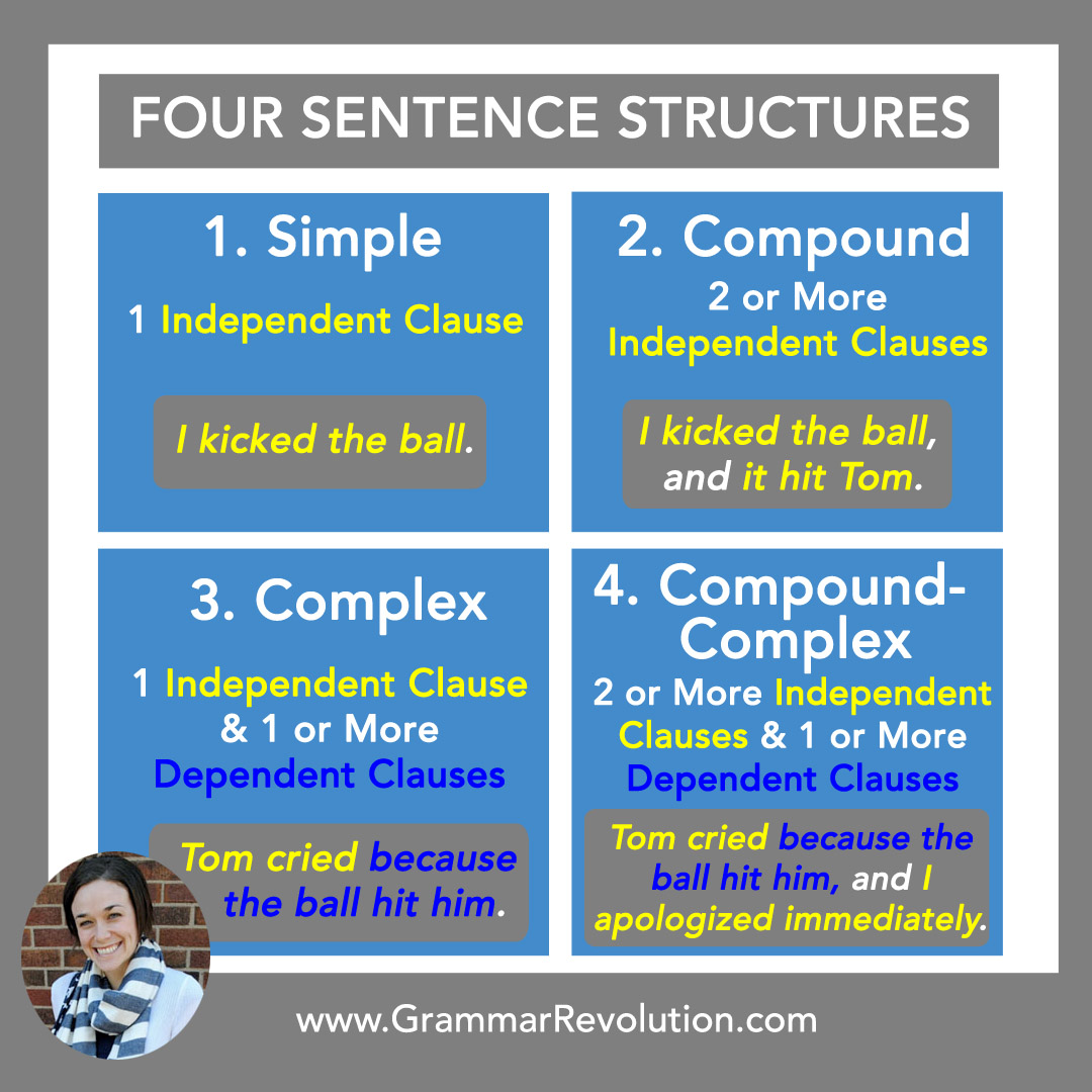 Sentence Structure Learn About The Four Types Of Sentences