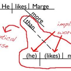 Diagramming Sentences Diagram 1998 Ford Explorer Trailer Wiring Adverb Clause : The Elliptical